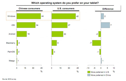 iPads less desired than Windows tablets, says study