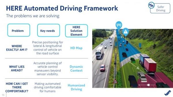 HERE Automated Driving Framework