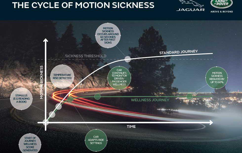 Jaguar and Land Rover vehicles of the future will help combat motion sickness