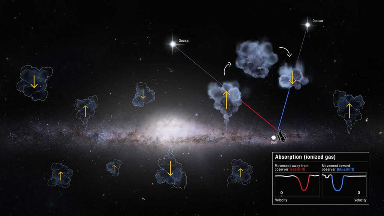 Scientists don't know why more gas comes in than out of the Milky Way