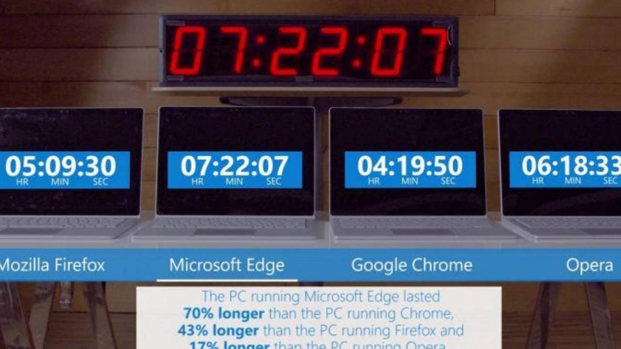 Google Chrome battery usage could go down thanks to Microsoft Edge