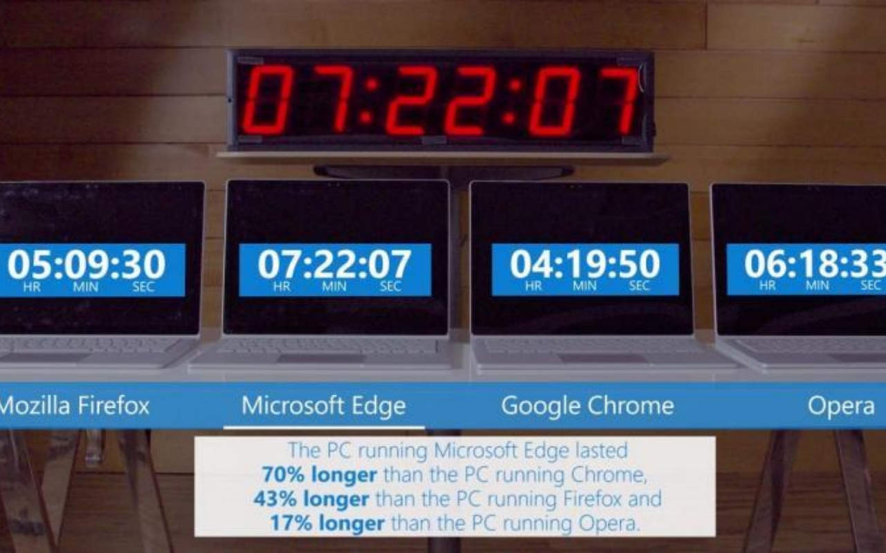 Google Chrome battery usage could go down thanks to Microsoft Edge - SlashGear
