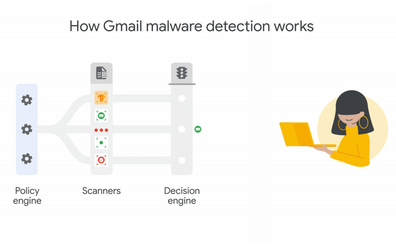 Gmail adopts deep learning to scan and block malicious attachments