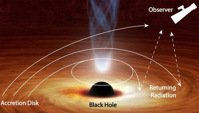 New black hole study proves a 40-year-old theory