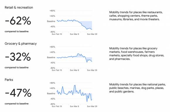 Google coronavirus mobility tracker rates where social distancing is working